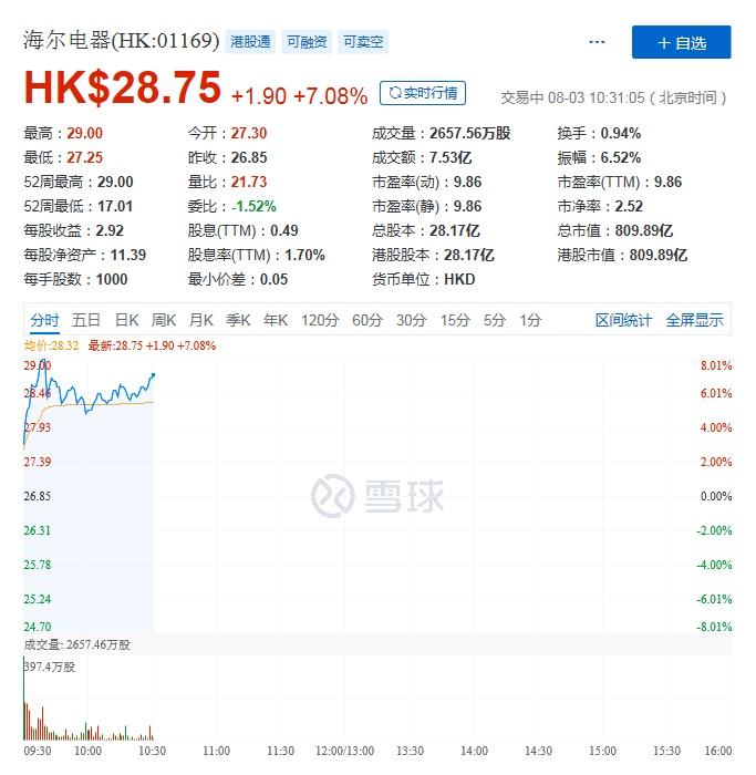 海尔智家拟私有化海尔电器,后者股票今起复牌