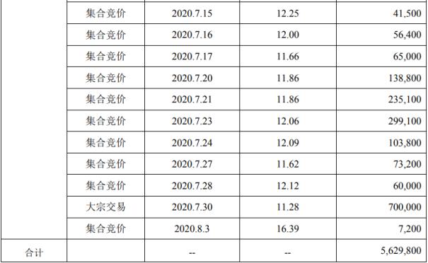 易明医药股东华金天马减持563万股套现约6350万元