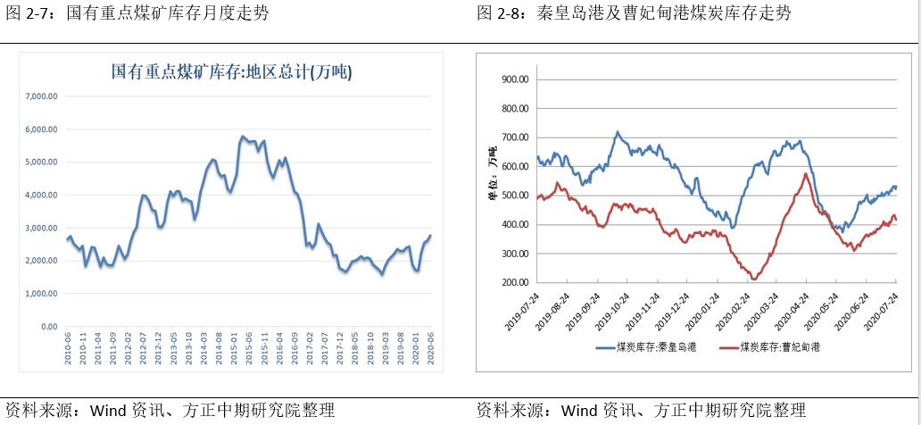 动力煤:弱供给叠加弱需求 煤价陷入窄幅震荡局面