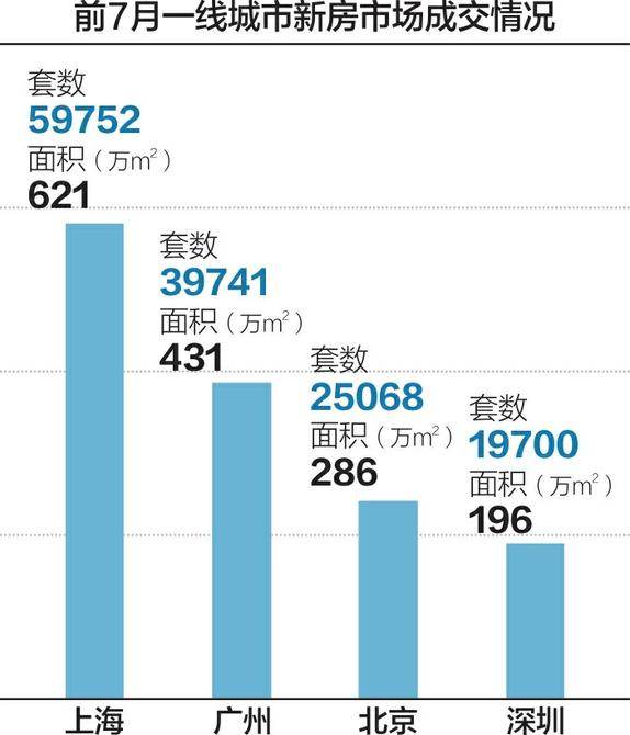 7月79城新房价格同比上涨 深圳等5地调整限购政策