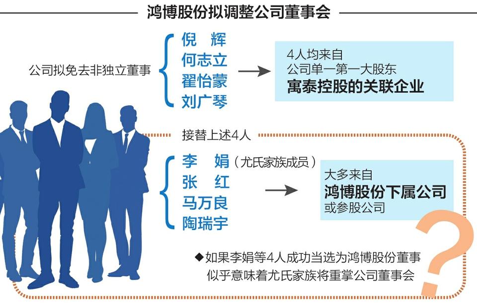 鸿博股份董事会面临大换血 实控人尤氏家族欲夺大股东话语权