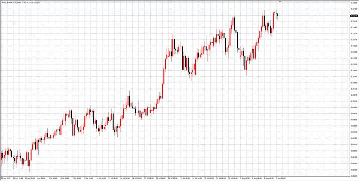 TradeMax每日市场(08月07日)