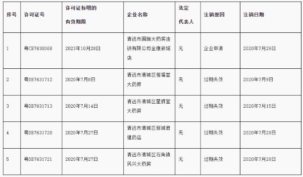 宁夏益可思医药公司等2家企业《药品经营许可证》及GSP证书被注销