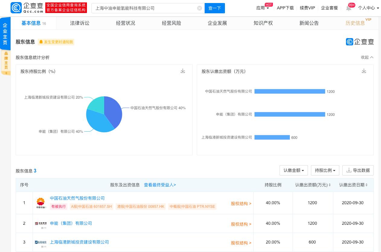 中国石油、申能集团等合资在上海成立氢能科技公司