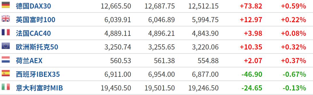 美股盘前:非农数据好于预期 三大股指期货仍小幅下跌