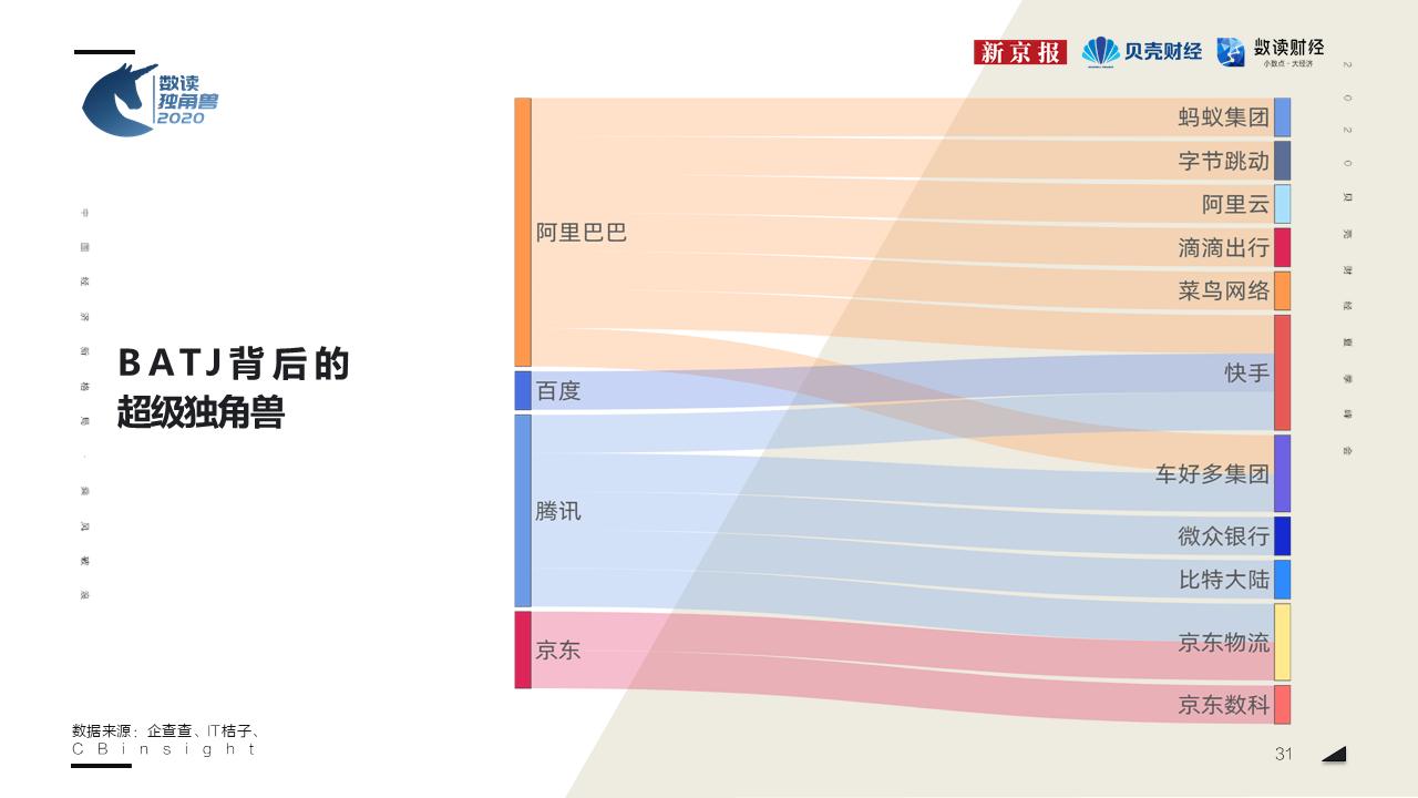 2020年独角兽加速上市步伐,哪些领域最受资本关注?