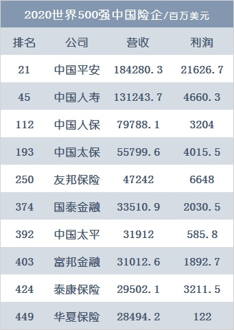 08.10丨十家中国险企入围世界500强;超65%的险企实现盈利