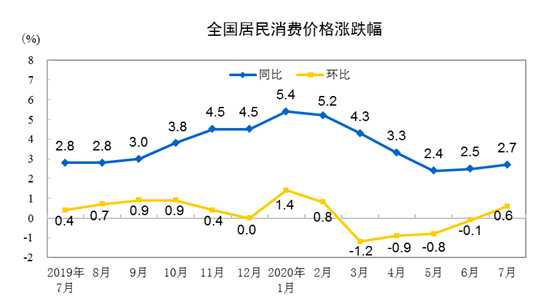 """7月CPI连续3个月位于""""2时代"""" """"二师兄""""还会继续发威吗?"""