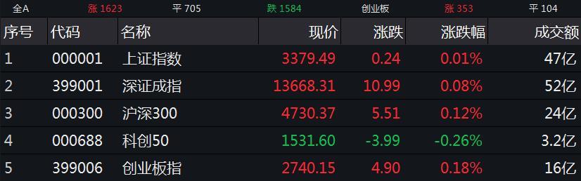 A股三大股指集体高开 日用化工板块领涨