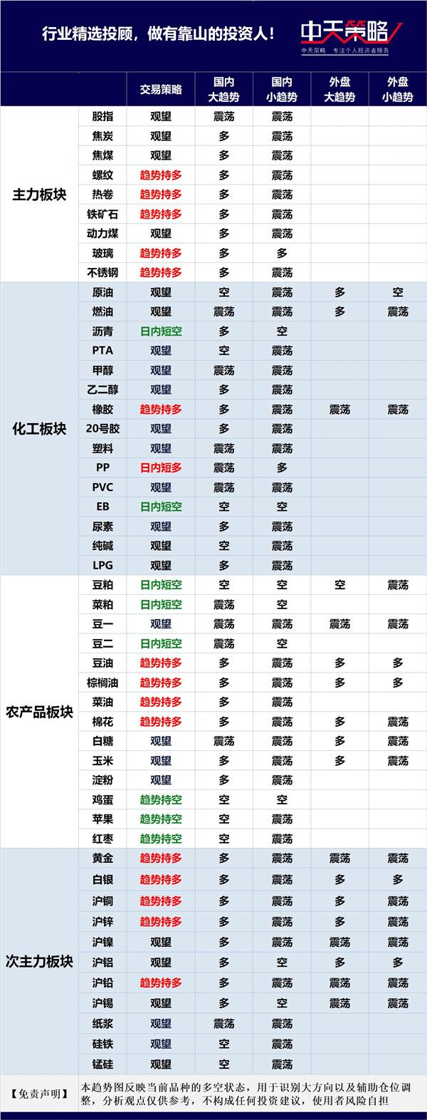 中天策略:8月11日期货市场分析