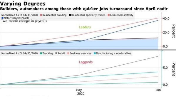 美联储扩大汽车债券购买 汽车行业成经济复苏亮点