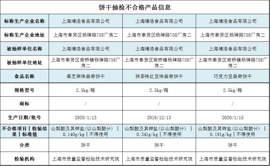 上海靖浩食品三款饼干检出饼干产品禁用防腐剂