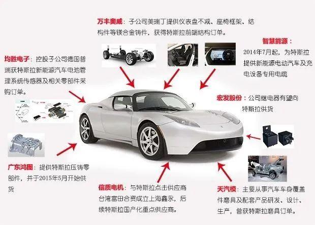 新能源汽车出现拐点 产业链投资机会凸显
