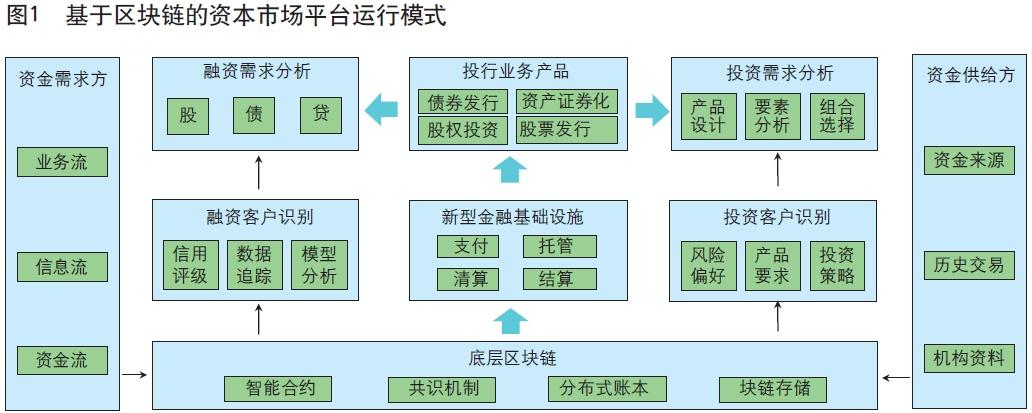区块链赋能资本市场平台化转型