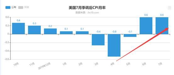季峥:全球通胀回升 银牛料乘风破浪 再次起航!