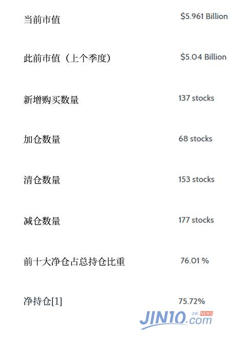 """桥水二季度仓位""""乾坤大挪移"""" 疯狂加仓中国"""