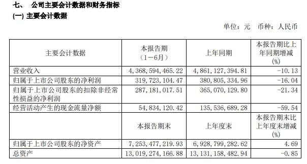 隆鑫通用2020年上半年净利3.2亿减少16%汽车零部件加工业务大幅下滑