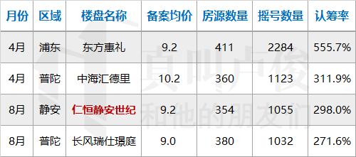 上海楼市|上海楼市是如何一步步暖起来的