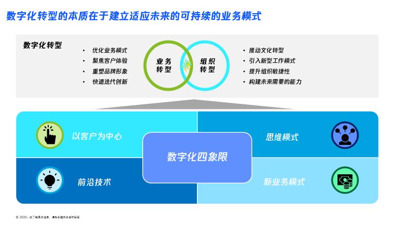 数字化|腾讯云启&德勤中国强强联合,助力中小企业数字化转型