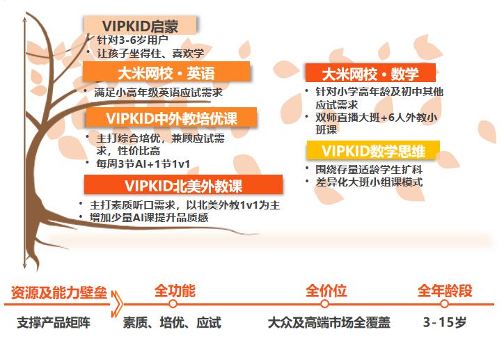 VIPKID复制VIPKID