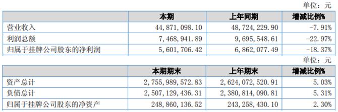 国民银行2020年上半年净利560万 上期新增不动产租金收入本期无