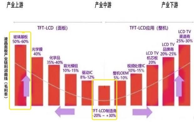 1小时赚30万!TCL乌龙指背后,面板行业机会来了!
