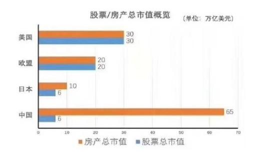 中国楼市总市值到底有多大?