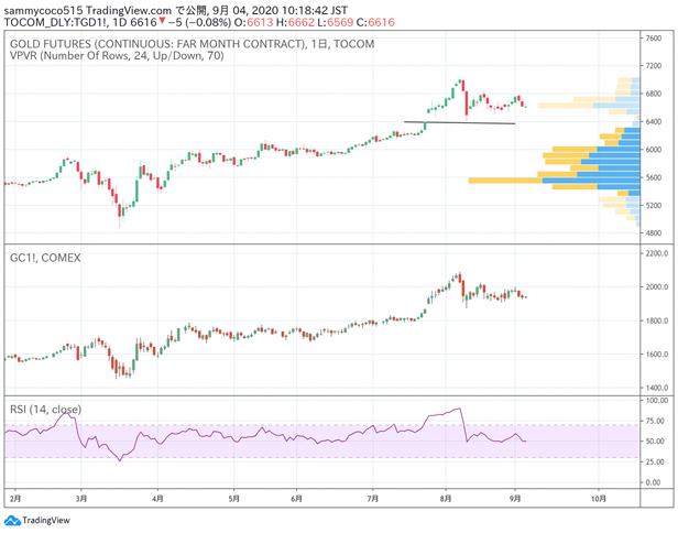 日本商品市场日评:东京黄金价格小幅下跌,橡胶市场大幅回落