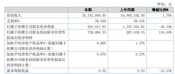 汉盛海装2020年上半年营业外收入下滑79.13% 系因政府补贴减少
