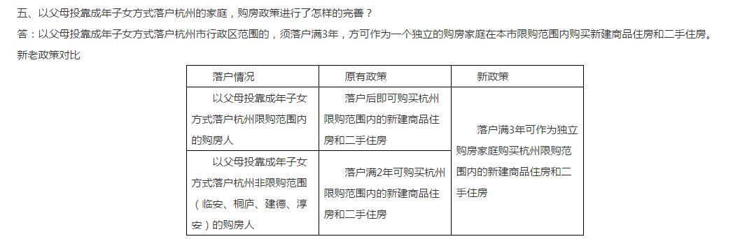 热点 | 又一城开始打击炒房客!杭州:父母投靠子女、假离婚均无法立即买房