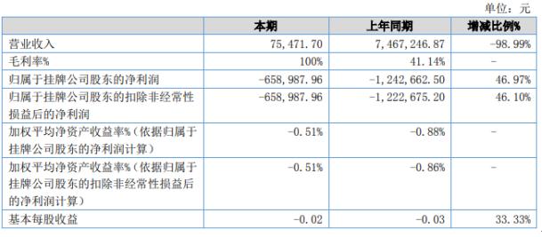 方金影视2020年上半年亏损65.9万亏损减少营业成本大幅减少