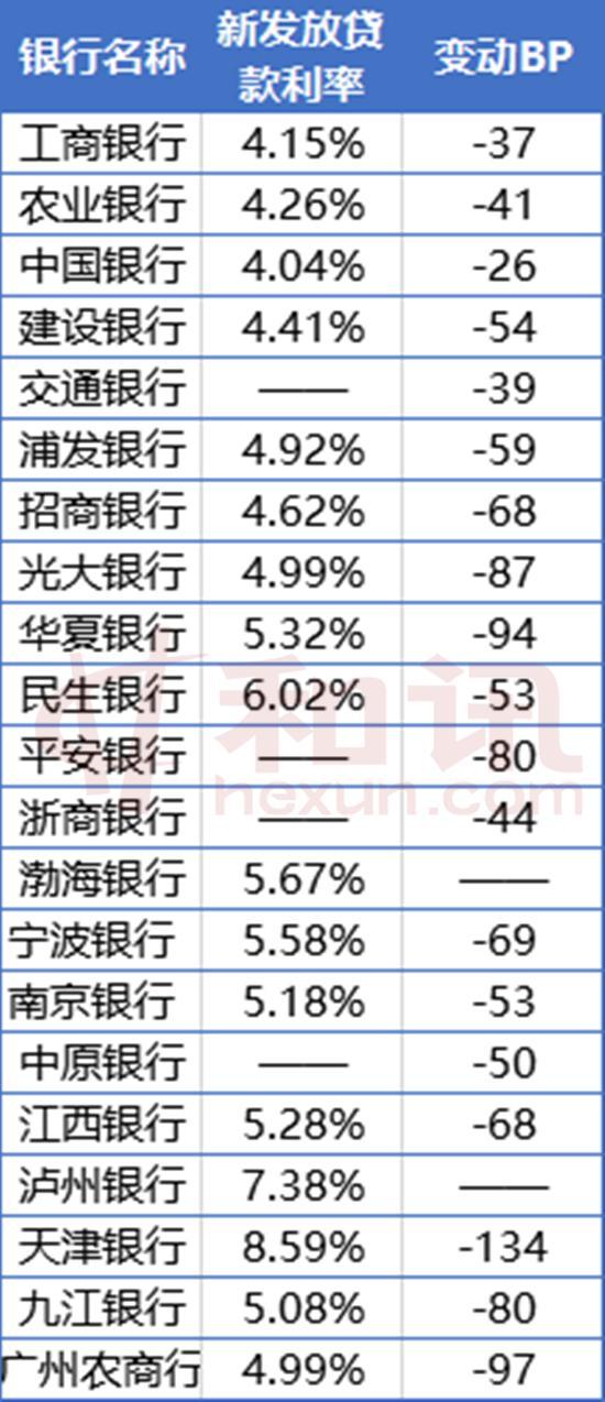 普惠小微大比拼:梯队分化明显 农行完成全年任务