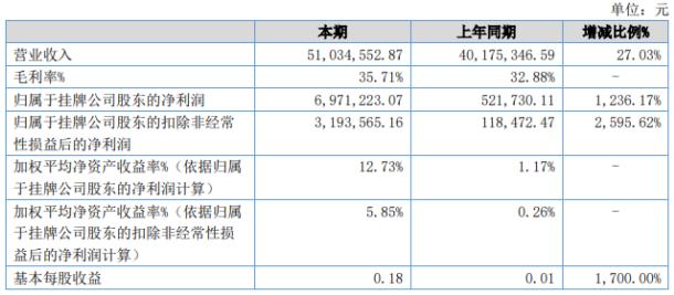 联池水务2020年上半年实现营收5103.4万元 较上年同期增长27.03%