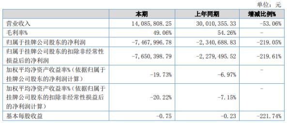 安力斯2020年上半年亏损746.8万 期末总资产下滑10.45%