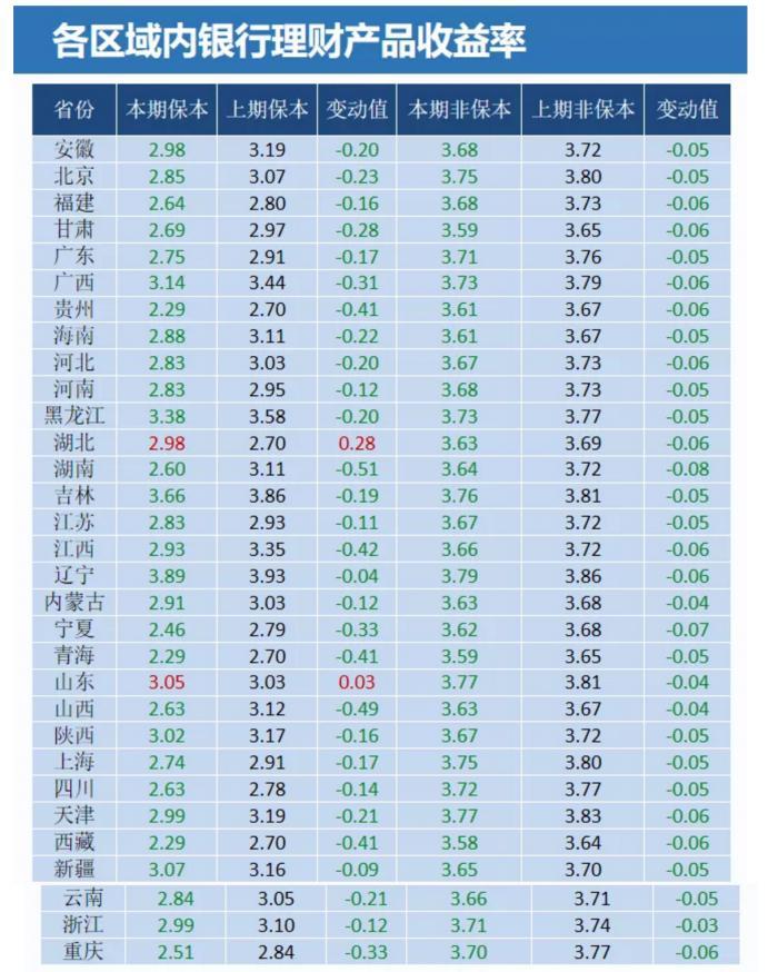 银行理财有点冷 8月收益创45个月新低