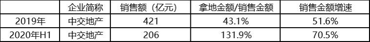 资色・榜单③丨上市房企成长力:绿城进击冠军宝座 千亿房企包揽TOP10