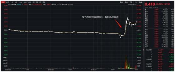 警方通报!低价股暴涨推手曝光,已拘捕15人,有投资者自述损失超100万