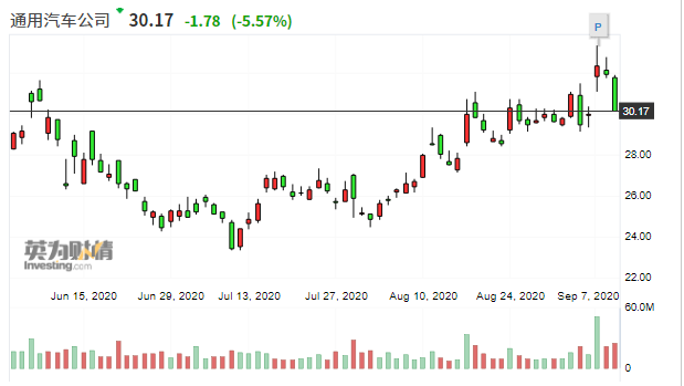 沽空机构称Nikola技术造假 Nikola股价大跌11%