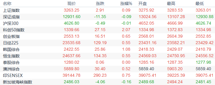 欧市盘前:日本大选结果即将出炉,新西兰经济前景转好,机构称油市需求增长已结束