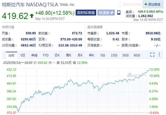 """""""特斯拉""""电池日""""活动备受期待 周一股价大涨12.58%"""