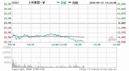 小米跌超5%林斌通过高盛转售3.5亿B类股