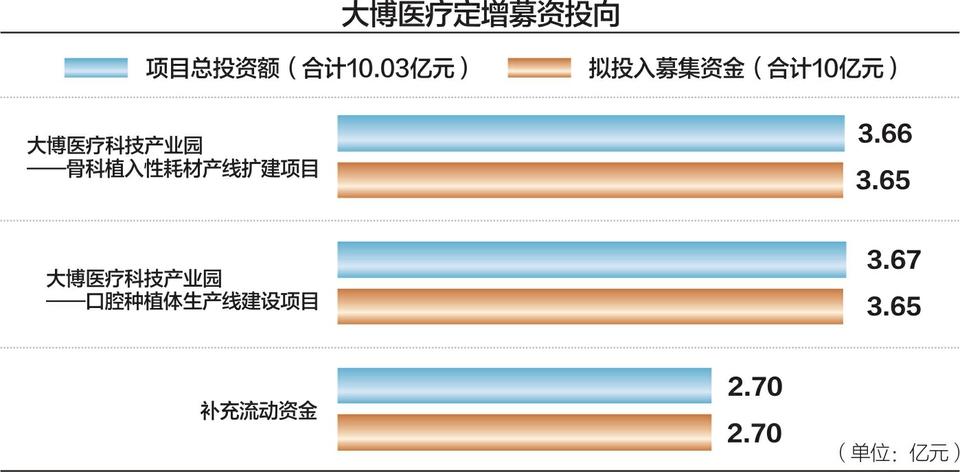 """口腔种植市场国产品牌占10% 大博医疗拟定增10亿布局""""种牙"""""""