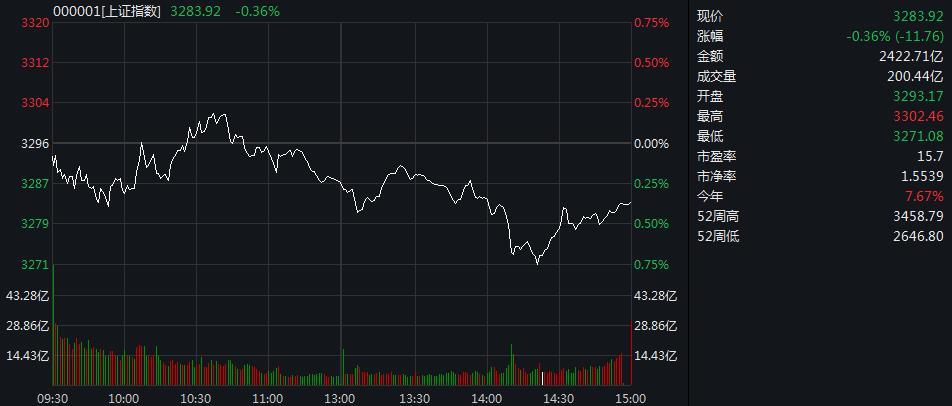 A股弱势震荡 沪指收跌0.36%止步三连阳