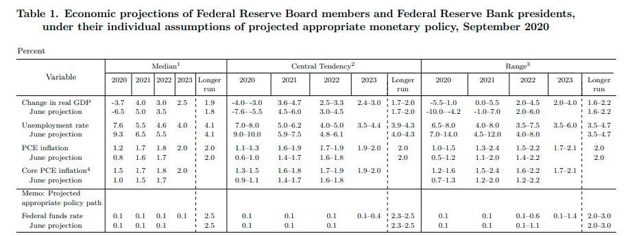 美联储大幅上调经济预测 点阵图显示到2023年都不会加息