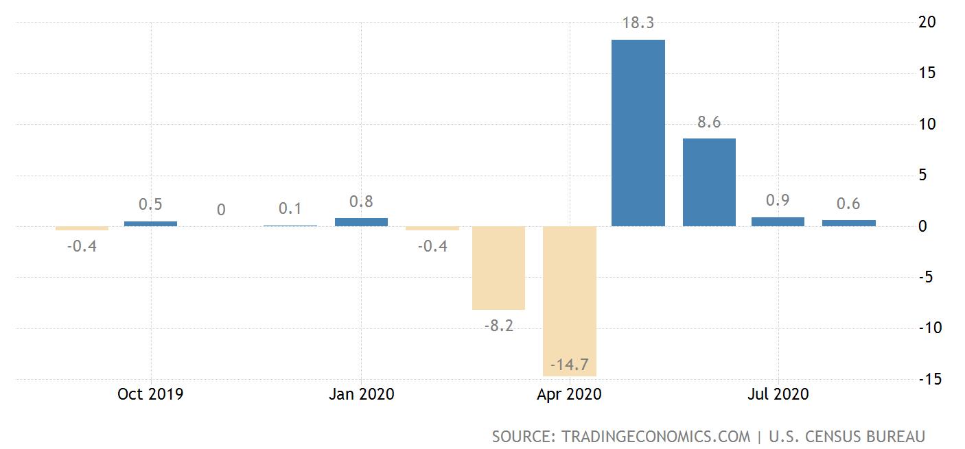 救济政策到期 美国八月零售数据增速进一步放缓