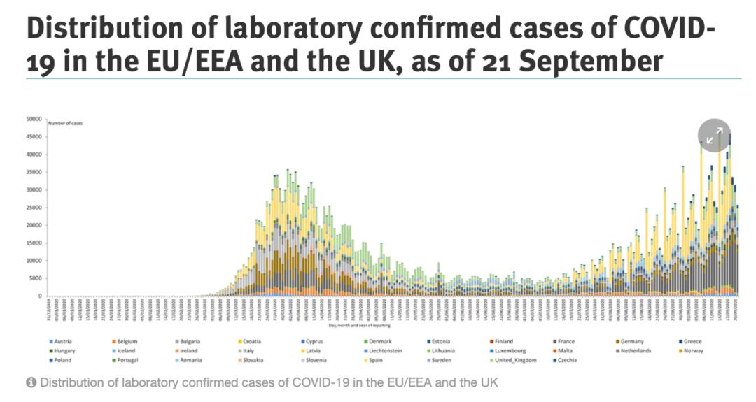 专访欧洲疾控专家:欧洲第二波疫情已来临,年轻人成感染主要人群