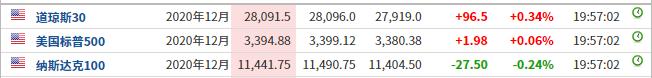 美股盘前:三大期指小幅盘整  投资者等待消息面明朗