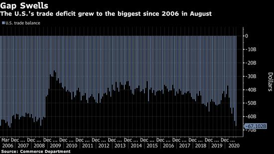 美国8月贸易逆差扩大至2006年以来最高水平