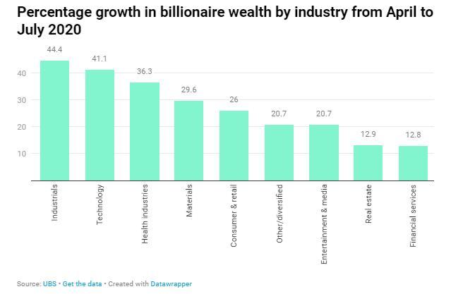 股市反弹亚太区亿万富豪财富回升,中国内地富豪人数创新高