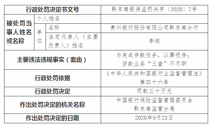 贵州银行因贷款业务三查不尽职等违规行为领30万元罚单